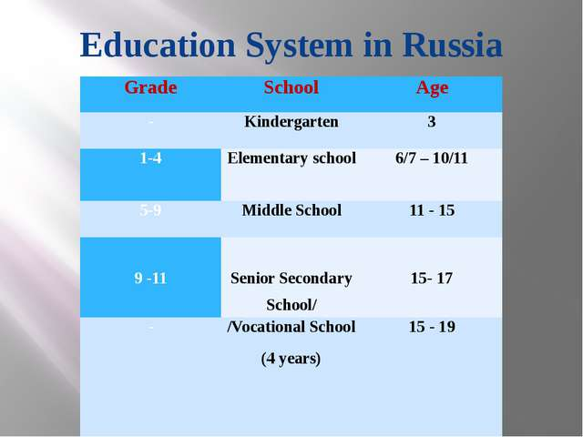 Education System in Russia Grade School Age - Kindergarten 3 1-4 Elementarysc...
