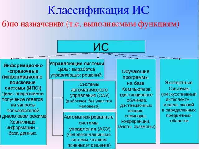 Классификация ИС 6)по назначению (т.е. выполняемым функциям) ИС Информационно...