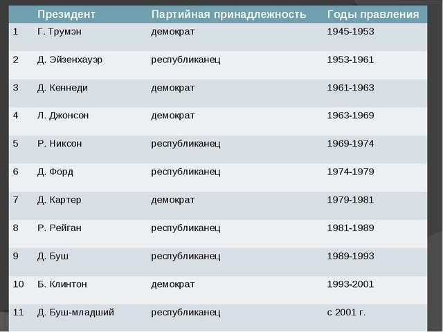 ПрезидентПартийная принадлежность Годы правления 1Г. Трумэн демократ194...