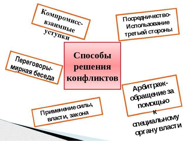 Способы решения конфликтов Переговоры- мирная беседа Посредничество- Использо...