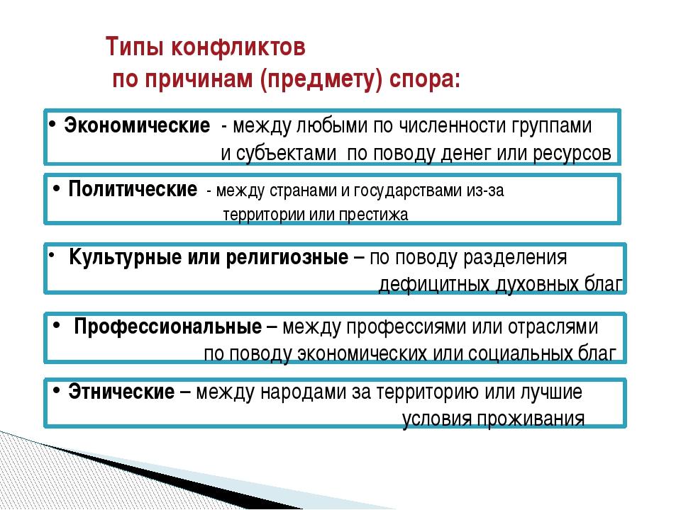 Типы конфликтов по причинам (предмету) спора: Профессиональные – между профес...