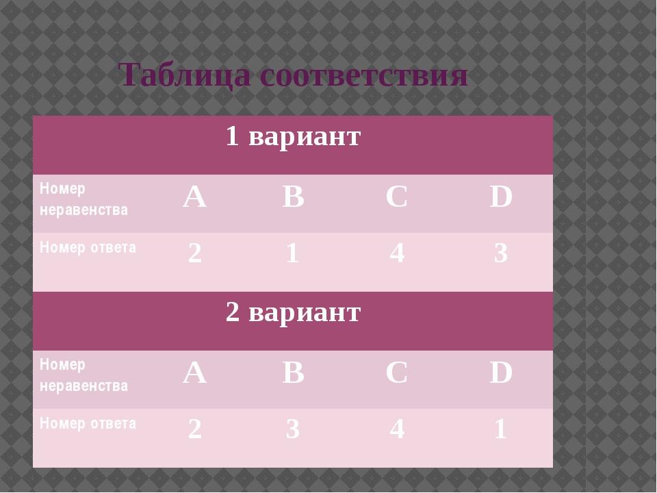 Таблица соответствия 1 вариант Номер неравенства А B C D Номер ответа 2 1 4 3...