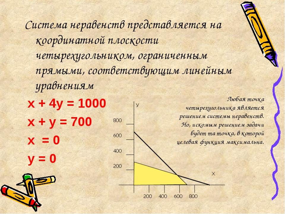 Система неравенств представляется на координатной плоскости четырехугольником...