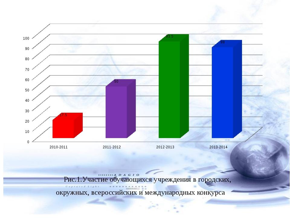 Рис.1.Участие обучающихся учреждения в городских, окружных, всероссийских и м...