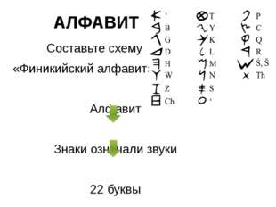 АЛФАВИТ Составьте схему «Финикийский алфавит» Алфавит Знаки означали звуки 22