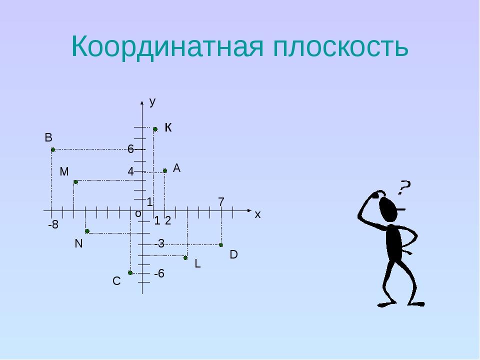 Координатная плоскость у х о 1 1 1 1 -6 -3 7 2 4 -8 6 В А D C к М N L