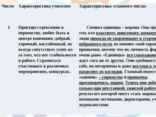 Имена Число Характеристика учителем Характеристика «главного числа» Роман 1 П