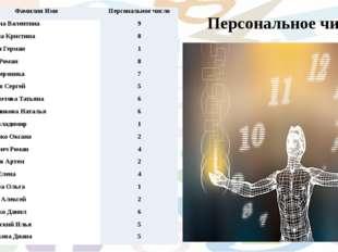 Персональное число №3 Фамилия Имя Персональноечисло 1 ВласкинаВалентина 9 2