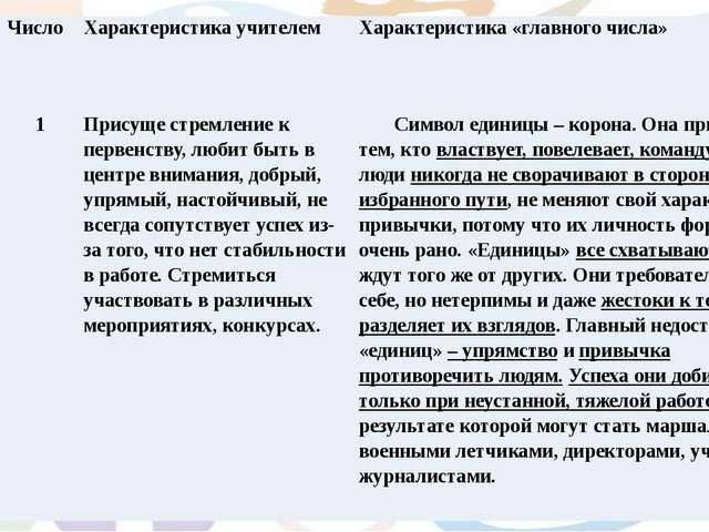 Имена Число Характеристика учителем Характеристика «главного числа» Роман 1 П...