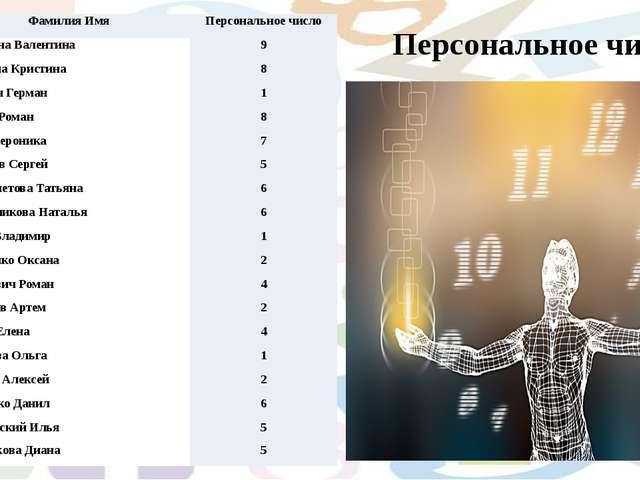Персональное число №3 Фамилия Имя Персональноечисло 1 ВласкинаВалентина 9 2...