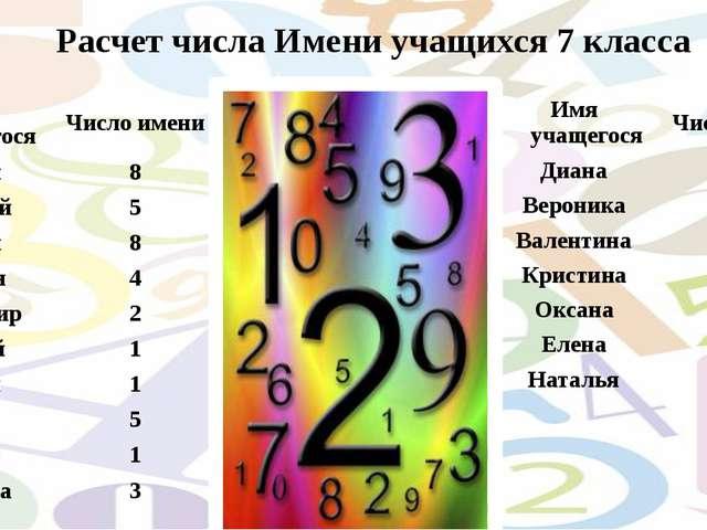Расчет числа Имени учащихся 7 класса Имя учащегося Число имени Артем 8 Алексе...