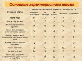 Основные характеристики атома Строение атомаХарактеристика атомов химических