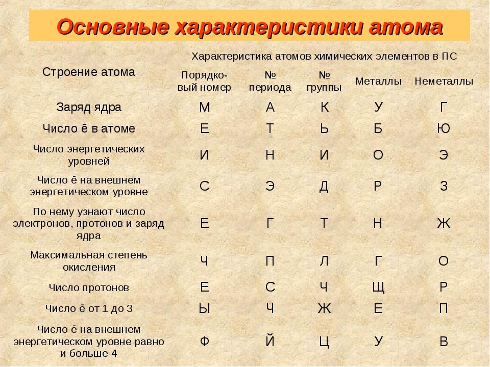 Основные характеристики атома Строение атомаХарактеристика атомов химических...