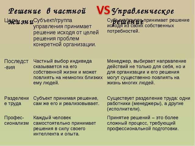 Управленческое решение Решение в частной жизни ЦелиСубъект/группа управления...