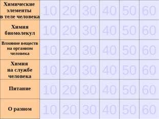 50 40 30 20 10 Химические элементы в теле человека 60 10 20 30 40 50 60 10 20