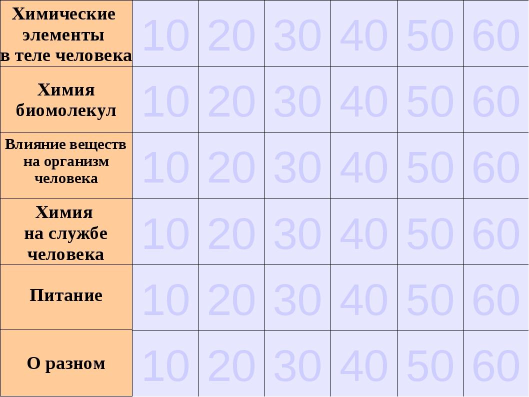50 40 30 20 10 Химические элементы в теле человека 60 10 20 30 40 50 60 10 20...