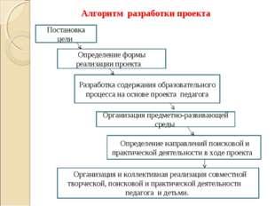 Определение формы реализации проекта Постановка цели Разработка содержания об
