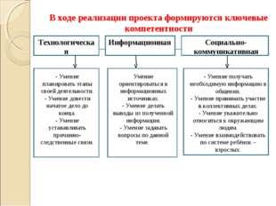 В ходе реализации проекта формируются ключевые компетентности Технологическая