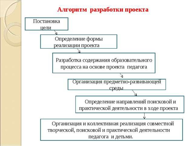 Определение формы реализации проекта Постановка цели Разработка содержания об...