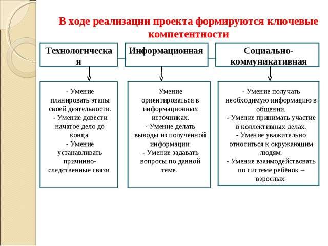 В ходе реализации проекта формируются ключевые компетентности Технологическая...
