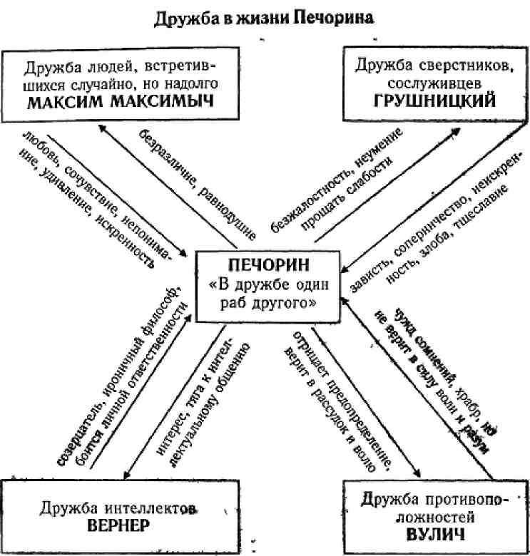 Образ характеристика печорина - любые характеристики