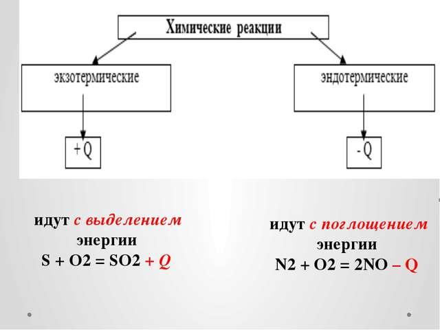 идут с выделением энергии S + O2 = SO2 + Q идут с поглощением энергии N2 + O...