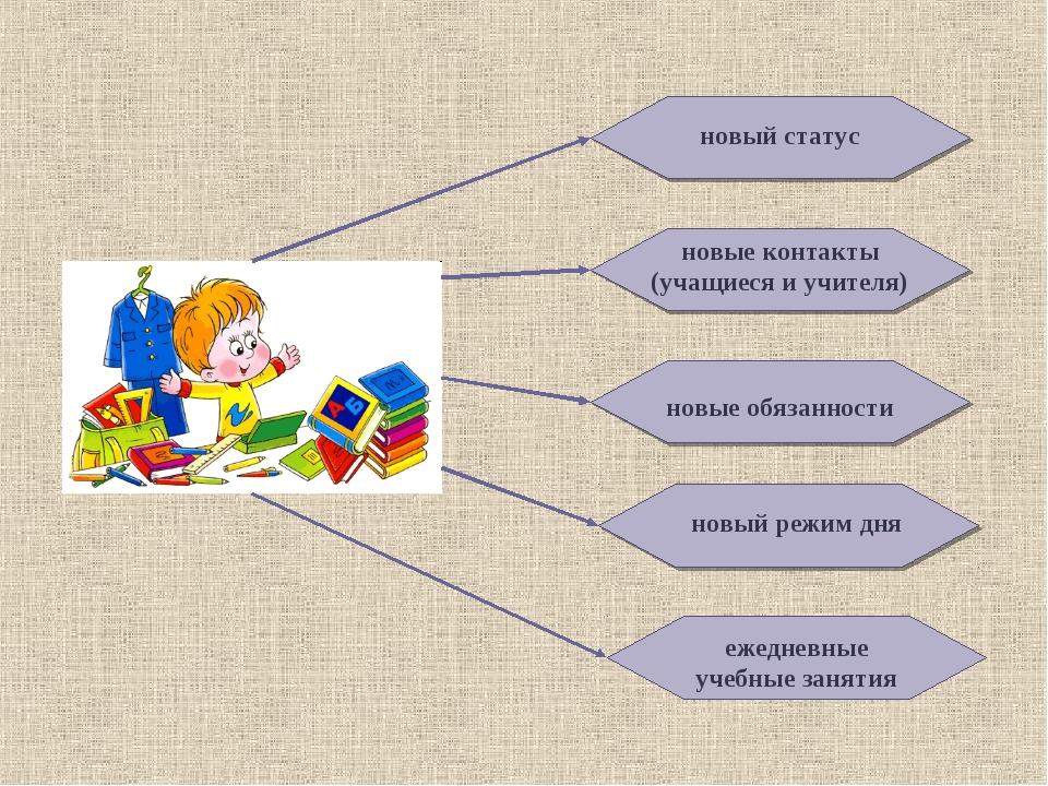 новый статус новые контакты (учащиеся и учителя) новые обязанности новый режи...