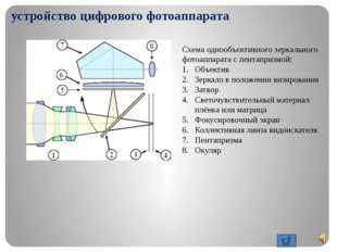 принцип работы цифрового фотоаппарата Пентапризма (7) (придающая характерные