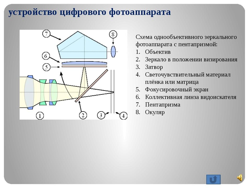 принцип работы цифрового фотоаппарата Пентапризма (7) (придающая характерные...