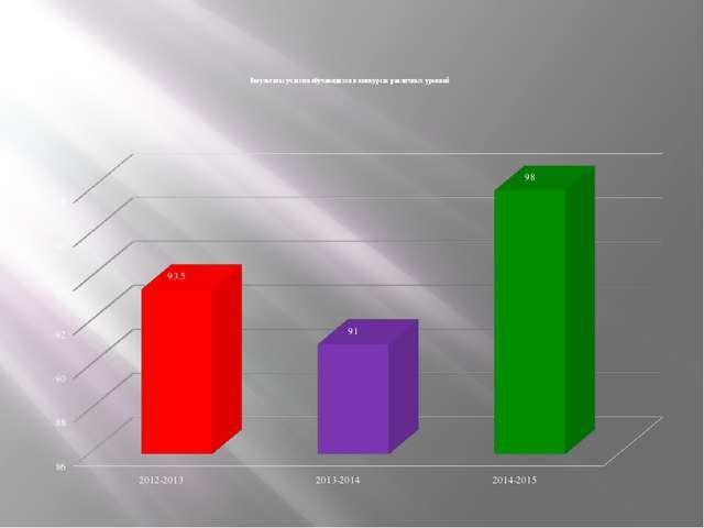Результаты участия обучающихся в конкурсах различных уровней