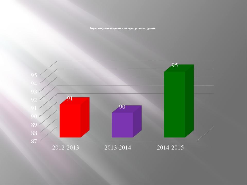 Результаты участия педагогов в конкурсах различных уровней