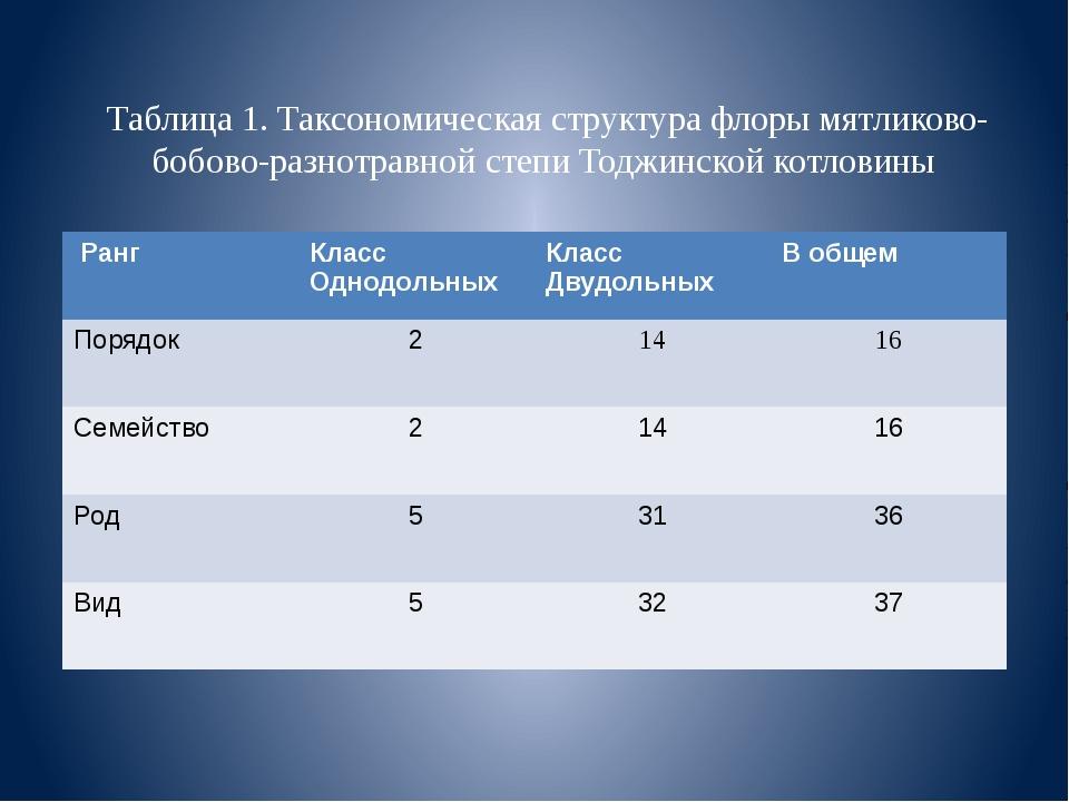 Таблица 1. Таксономическая структура флоры мятликово-бобово-разнотравной степ...