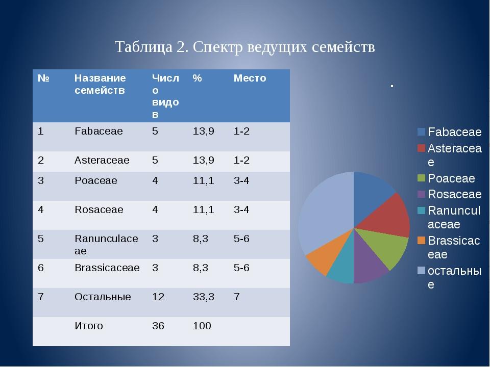 Таблица 2. Спектр ведущих семейств № Название семейств Число видов % Место 1...