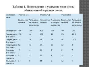 Таблица 1. Повреждение и усыхание хвои сосны обыкновенной в разных зонах. Сос