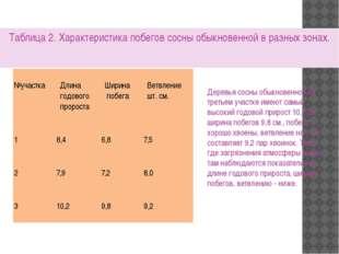 Таблица 2. Характеристика побегов сосны обыкновенной в разных зонах. Деревья