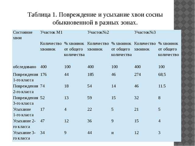 Таблица 1. Повреждение и усыхание хвои сосны обыкновенной в разных зонах. Сос...