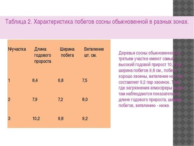Таблица 2. Характеристика побегов сосны обыкновенной в разных зонах. Деревья...