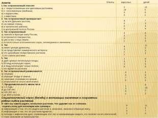 Анкета 1.Тис остроконечный относят: а) к покрытосеменным или цветковым растен