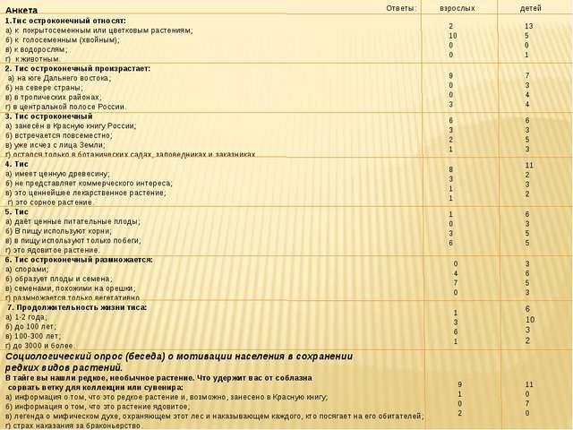 Анкета 1.Тис остроконечный относят: а) к покрытосеменным или цветковым растен...