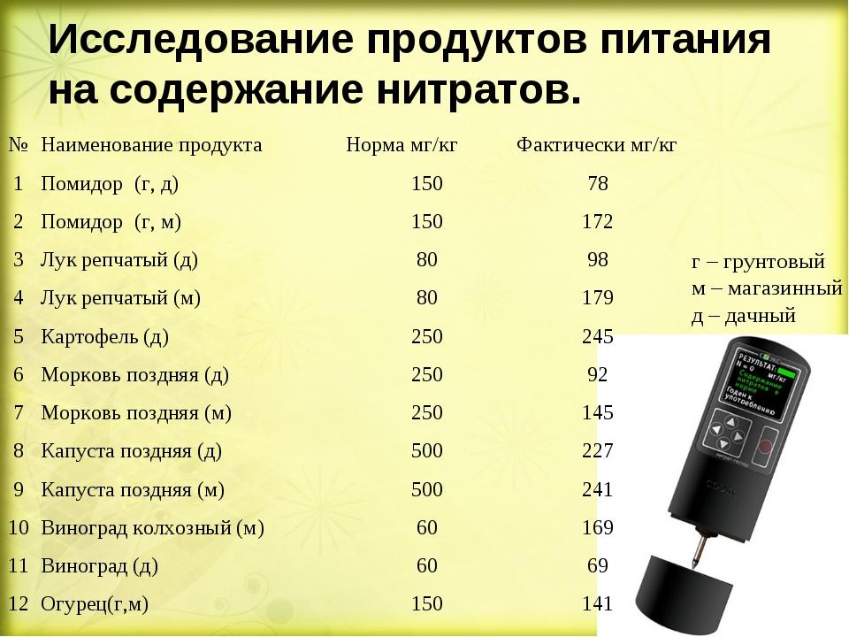 Исследование продуктов питания на содержание нитратов. г – грунтовый м – мага...