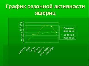 График сезонной активности ящериц