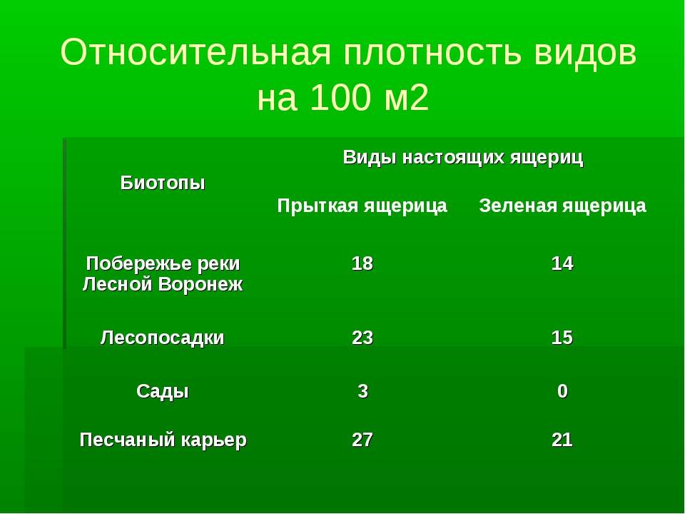 Относительная плотность видов на 100 м2