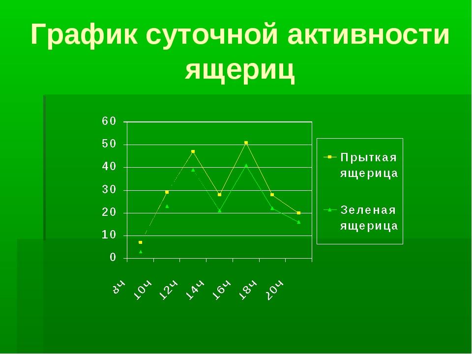 График суточной активности ящериц
