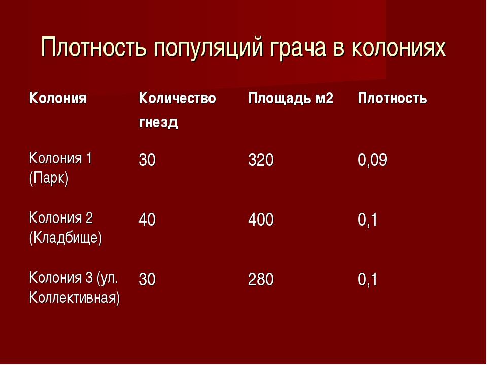 Плотность популяций грача в колониях Колония Количество гнезд Площадь м2 П...