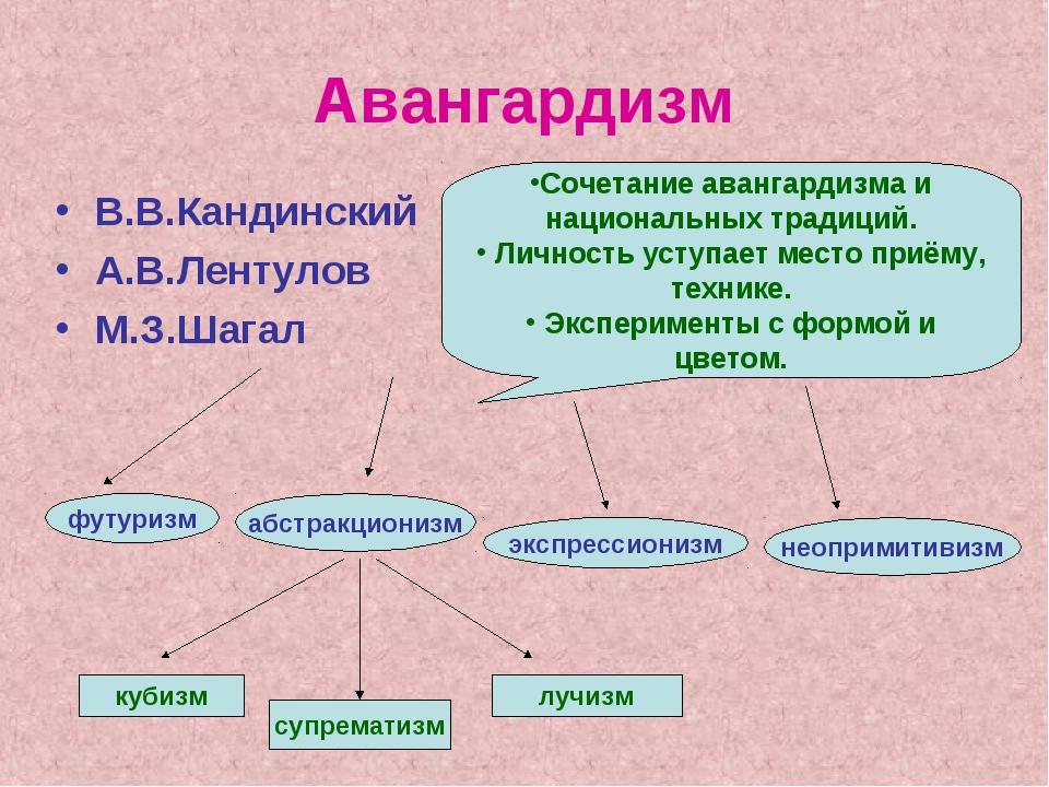 Авангардизм В.В.Кандинский А.В.Лентулов М.З.Шагал Сочетание авангардизма и на...