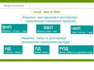 Макроэкономика Ұлттық шот жүйесі Жиынтық шығарылым көрсеткіштері (показатели