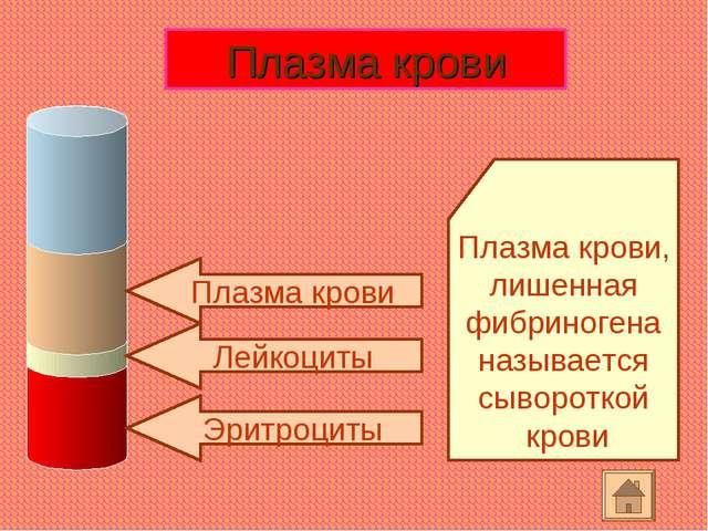 Эритроциты Лейкоциты Плазма крови Плазма крови, лишенная фибриногена называет...