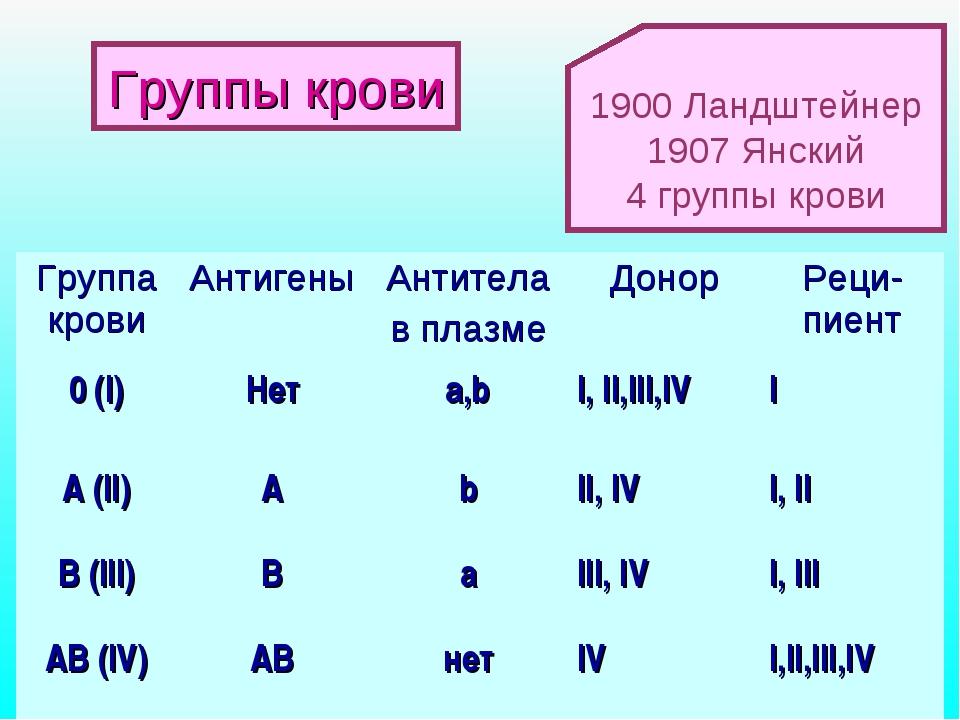 1900 Ландштейнер 1907 Янский 4 группы крови Группы крови Группа кровиАнтиген...