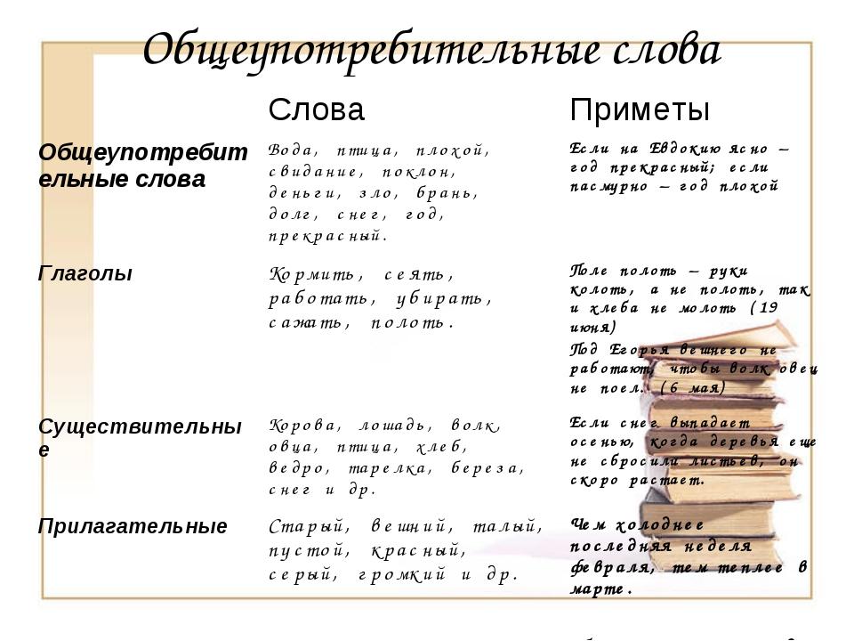 Общеупотребительные слова СловаПриметы Общеупотребительные словаВода, птиц...