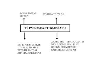 ТҰРМЫС-САЛТ ЖЫРЛАРЫ ФОЛЬКЛОРДЫҢ БІР ТҮРІ АУЫЗША ТАРАҒАН ХАЛЫҚТЫҢ ТҰРМЫС-САЛТЫ